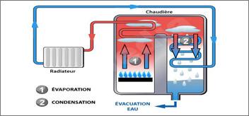 Modèle a condensation